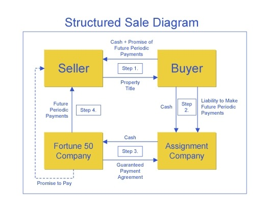structured_sale_diagram
