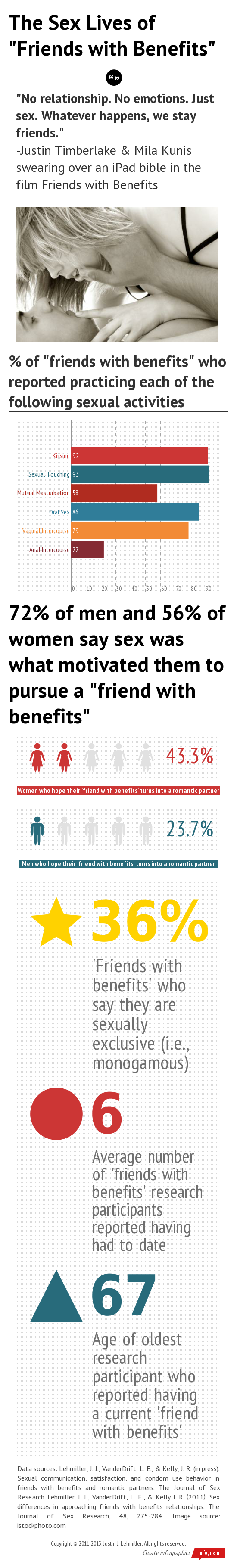sex-lives-of-friends-with-benefits