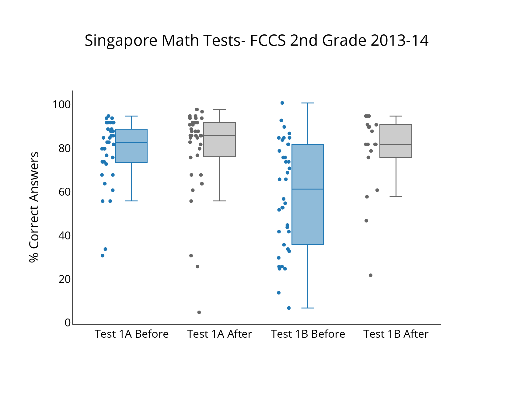 Singapore Math Test Results — Frederick Classical Charter School