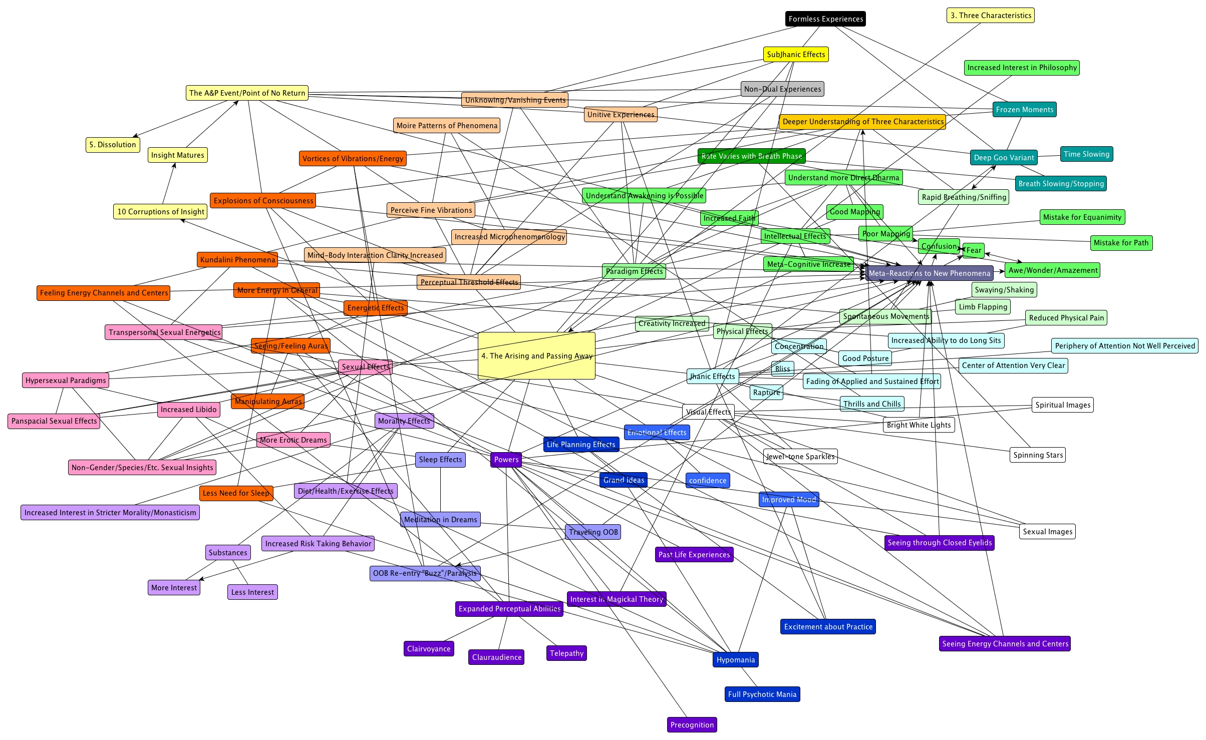 Mind Maps Full Size — Integrated Daniel Chaotic Map on