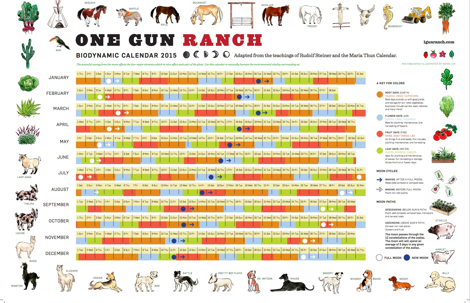 Great Infographic of Biodynamic calendar 2015 by @onegunranch ...