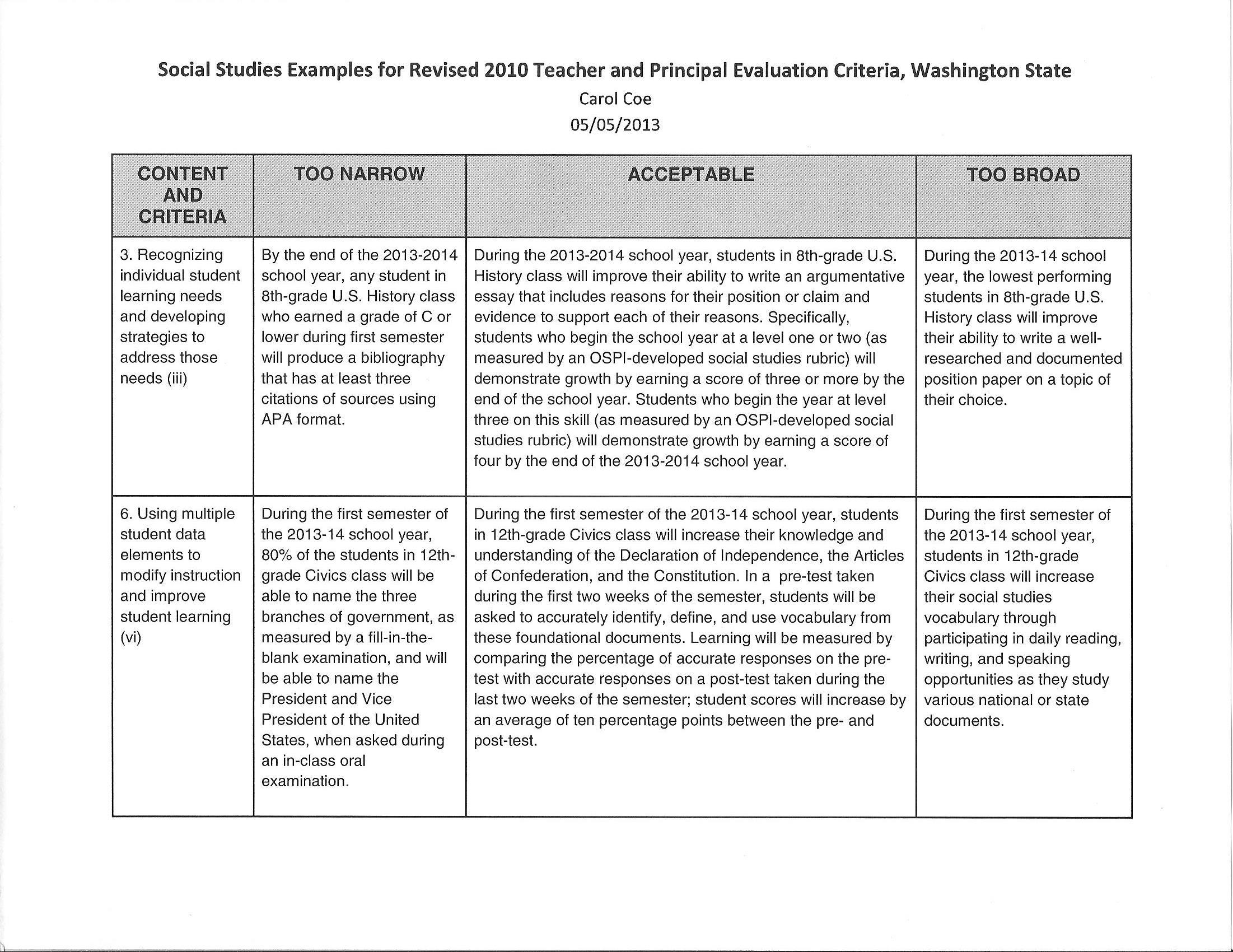 essay rubric social studies Social studies 11 worksheets, rubrics and insructions human rights and the un research essay rubric human rights and the un un fact sheet.