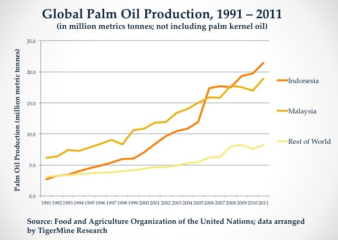 The Palm Oil Industry Does Not Threaten Forest Conservation