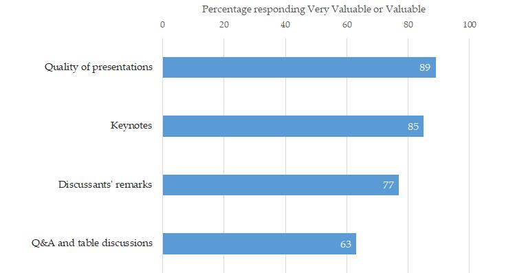 Valuable Parts Bar Graph