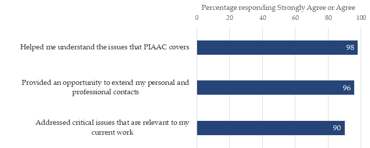 PIAAC Conference Bar Chart