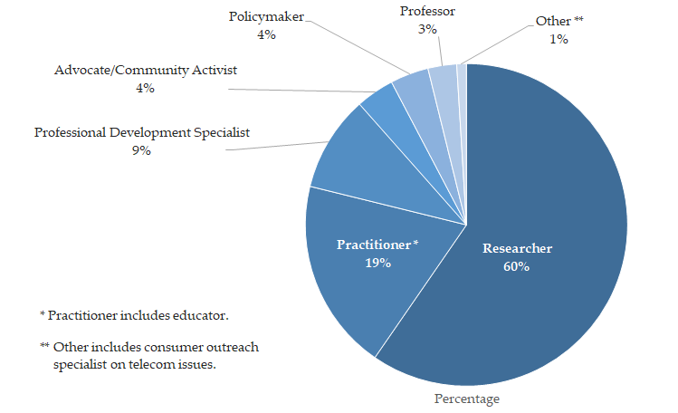 Career Pie Chart
