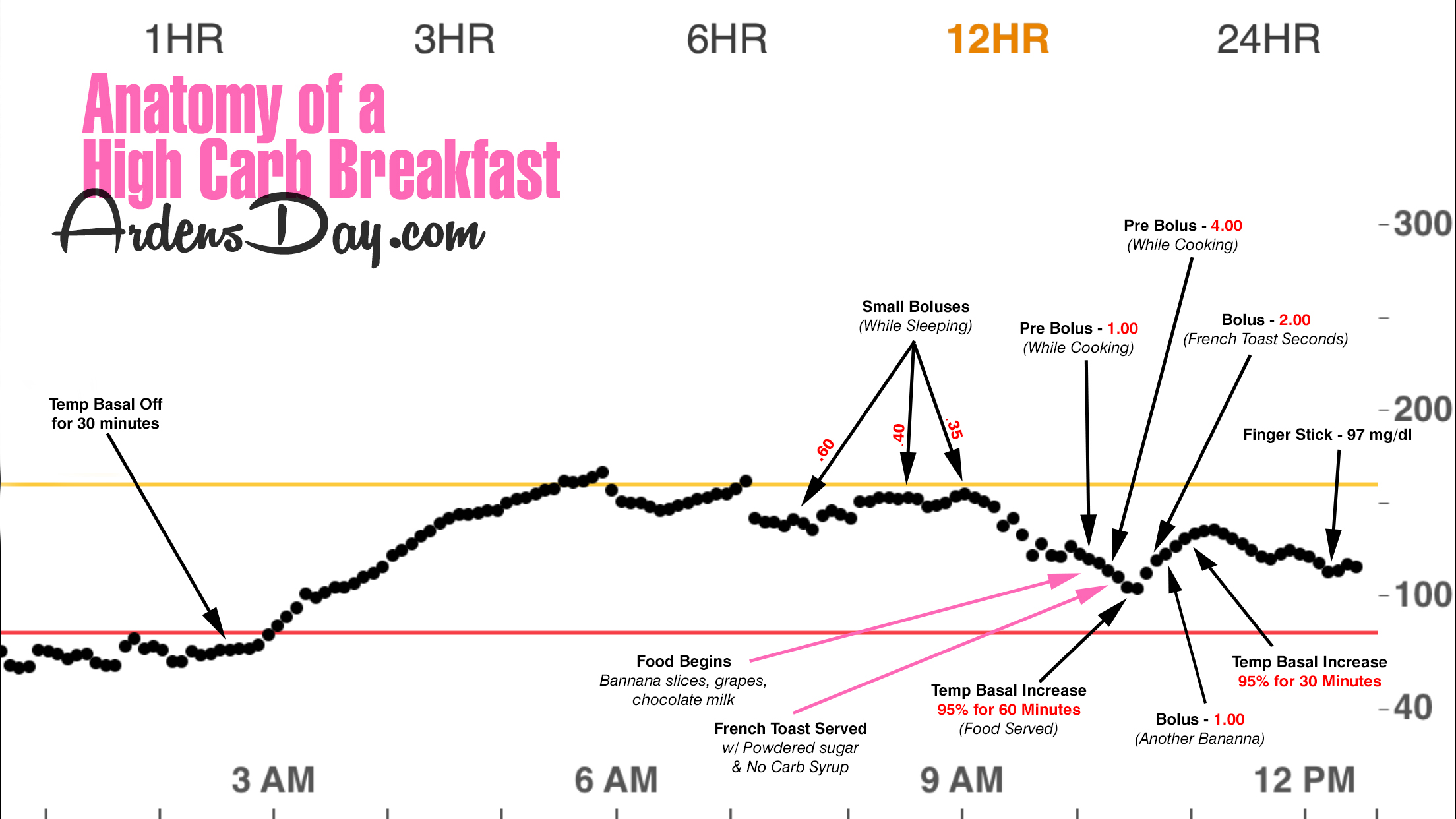 Anatomy Of A High Carb Breakfast Ardens Day And The Juicebox Podcast