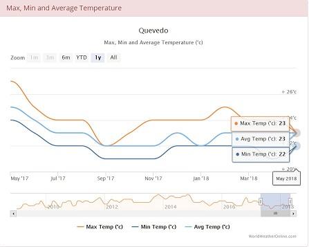 Average min and max temperatures in Quevedo, Ecuador