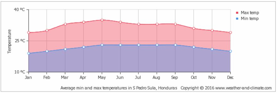 Average min and max temperatures in San Pedro Sula, Honduras