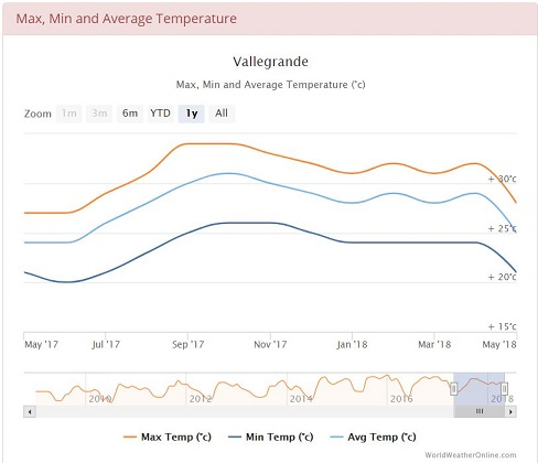 Average min and max temperatures in Vallgrande, Bolivia