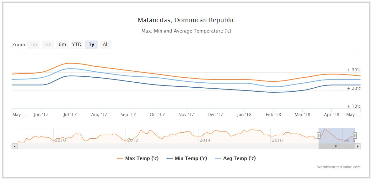 Average min and max temperatures in Matancitas, Dominican Republic