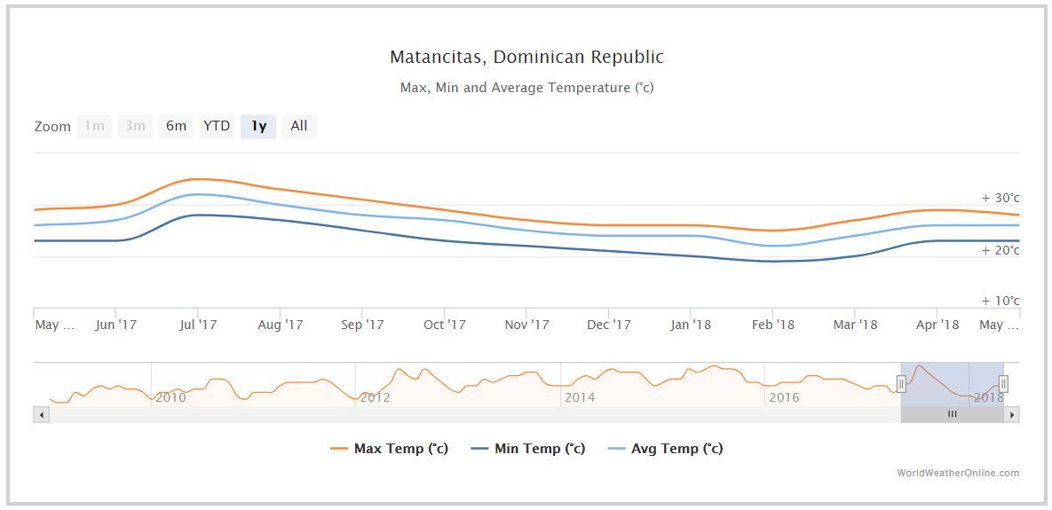 Average min and max temperatures in Matancitas, Dominican Republic