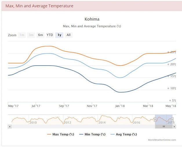 Average min and max temperatures in Nagaland, India