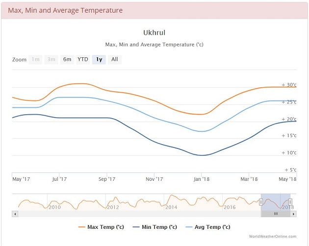 Average min and max temperatures in Ukhrul, India
