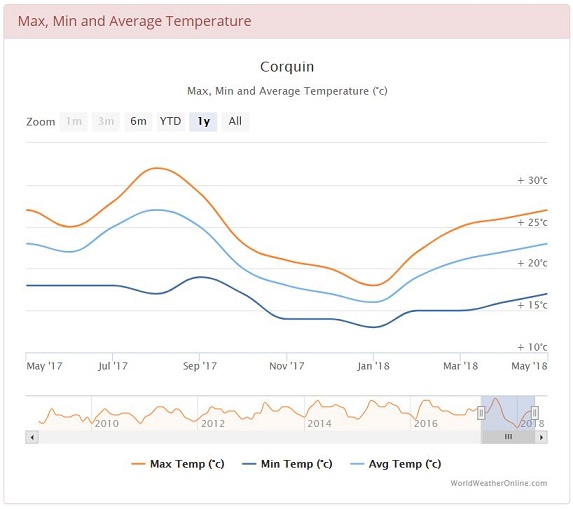 Average min and max temperatures in Corquin, Copan, Honduras