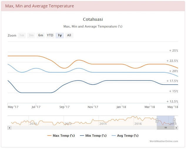 Average min and max temperatures in Cotahuasi, Peru