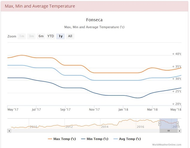 Average min and max temperatures in Fonseca, Colombia