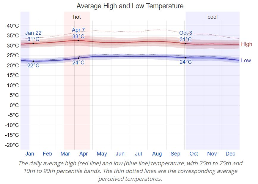 Average min and max temperatures in Barrancas, Colombia