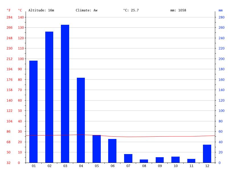Average min and max temperatures in Chone, Ecuador