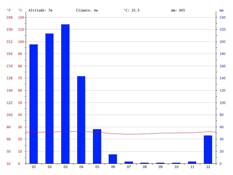 Average min and max temperatures in Daule, Ecuador