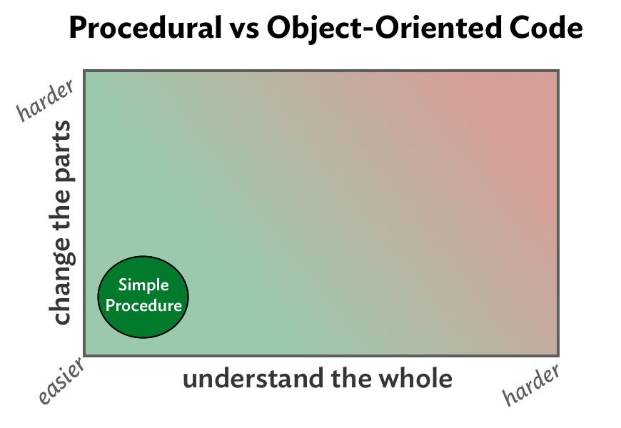 Procedural to OO Continuum