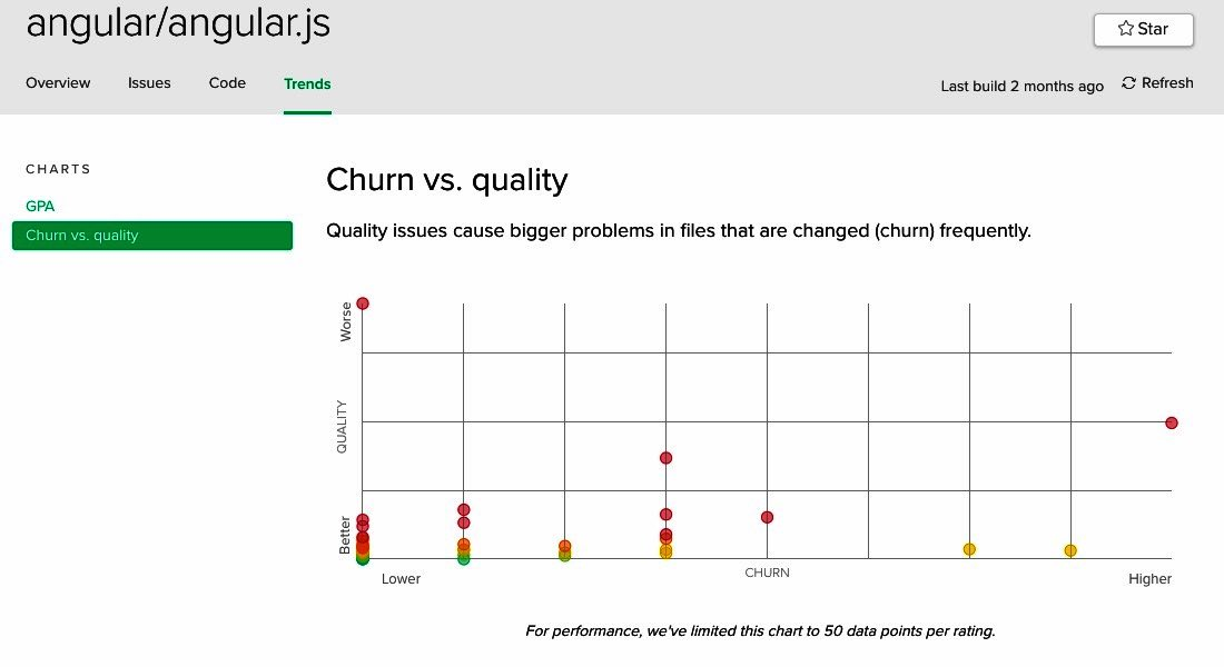 Angular Churn Vs  quality