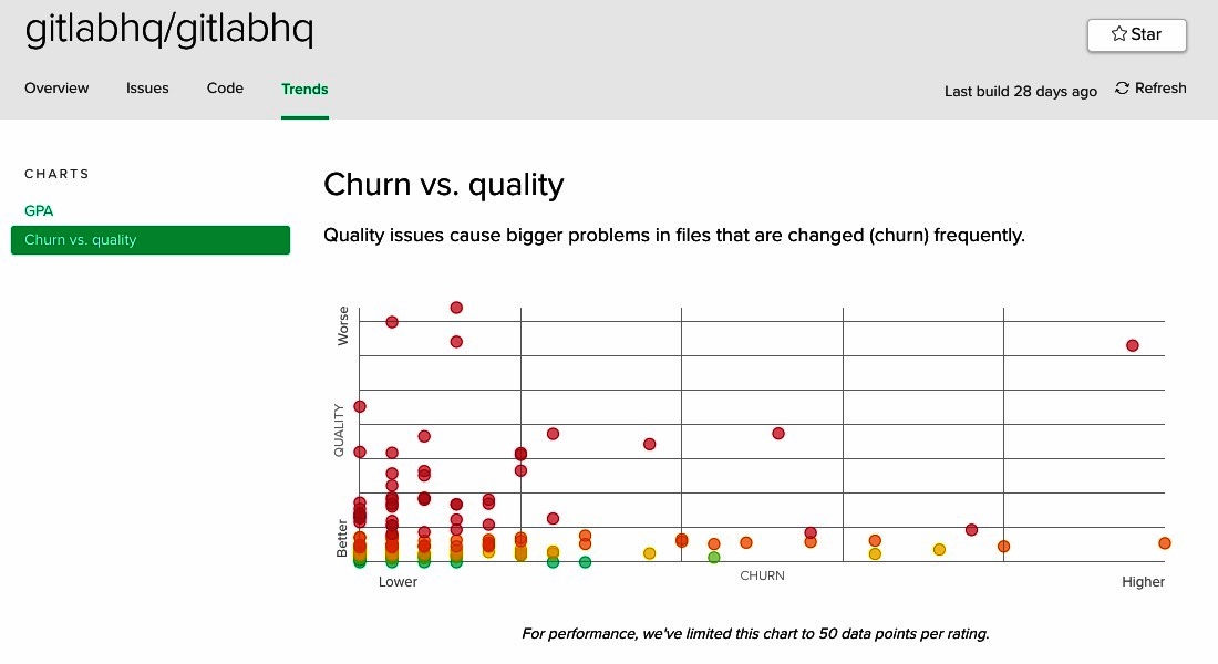 Gitlabhq Churn Vs quality