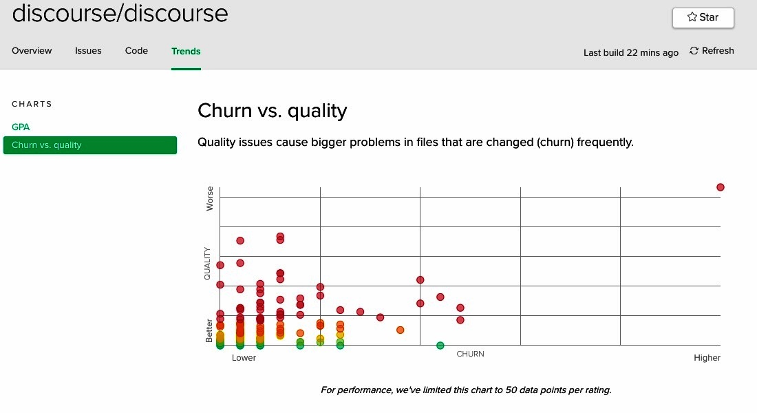 Discourse Churn Vs quality