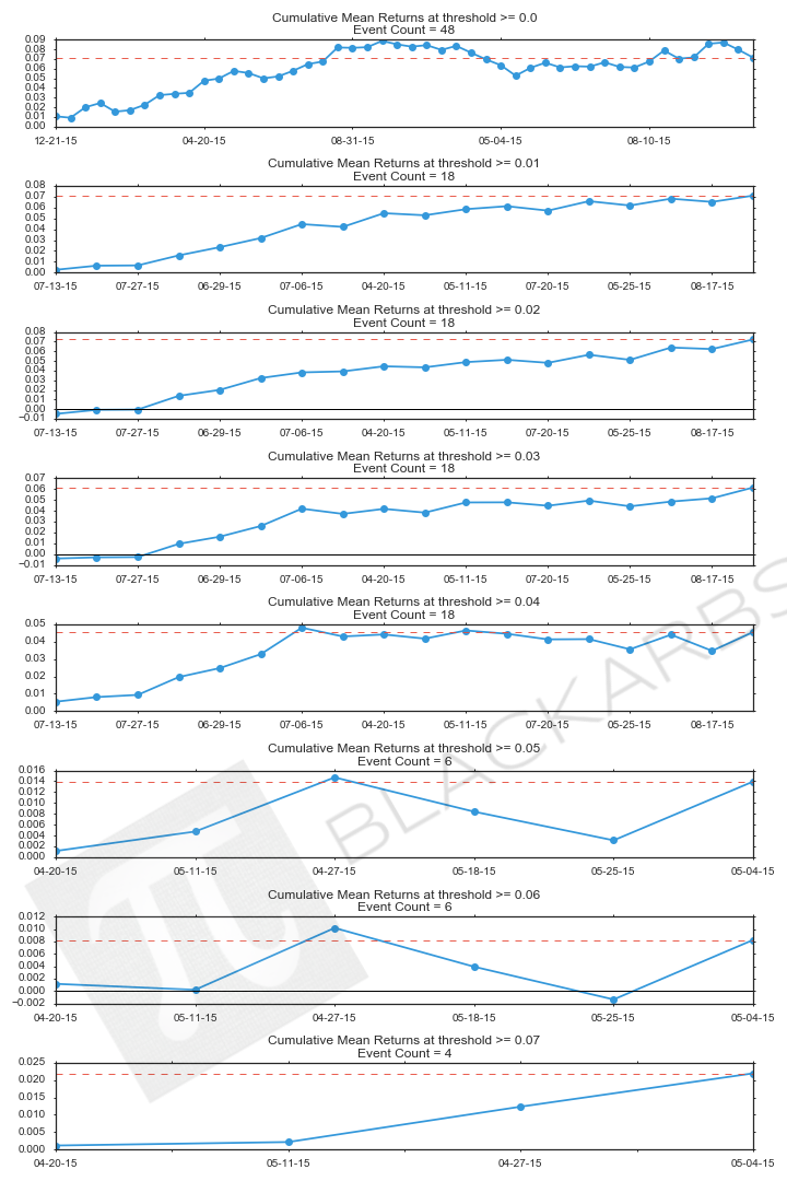 Using ETF Internal Analytics to Identify Mean Reversion