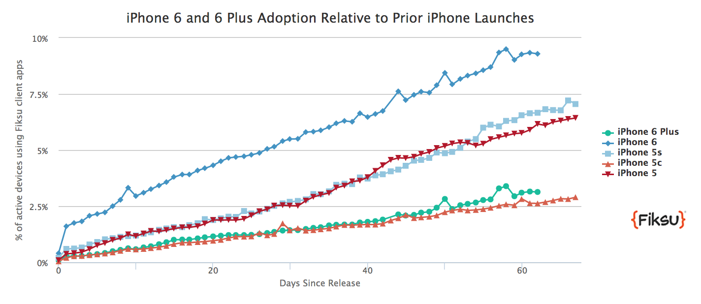 iphone 6 sales above avalon iphone 6 vs iphone 6 plus sales update 11406