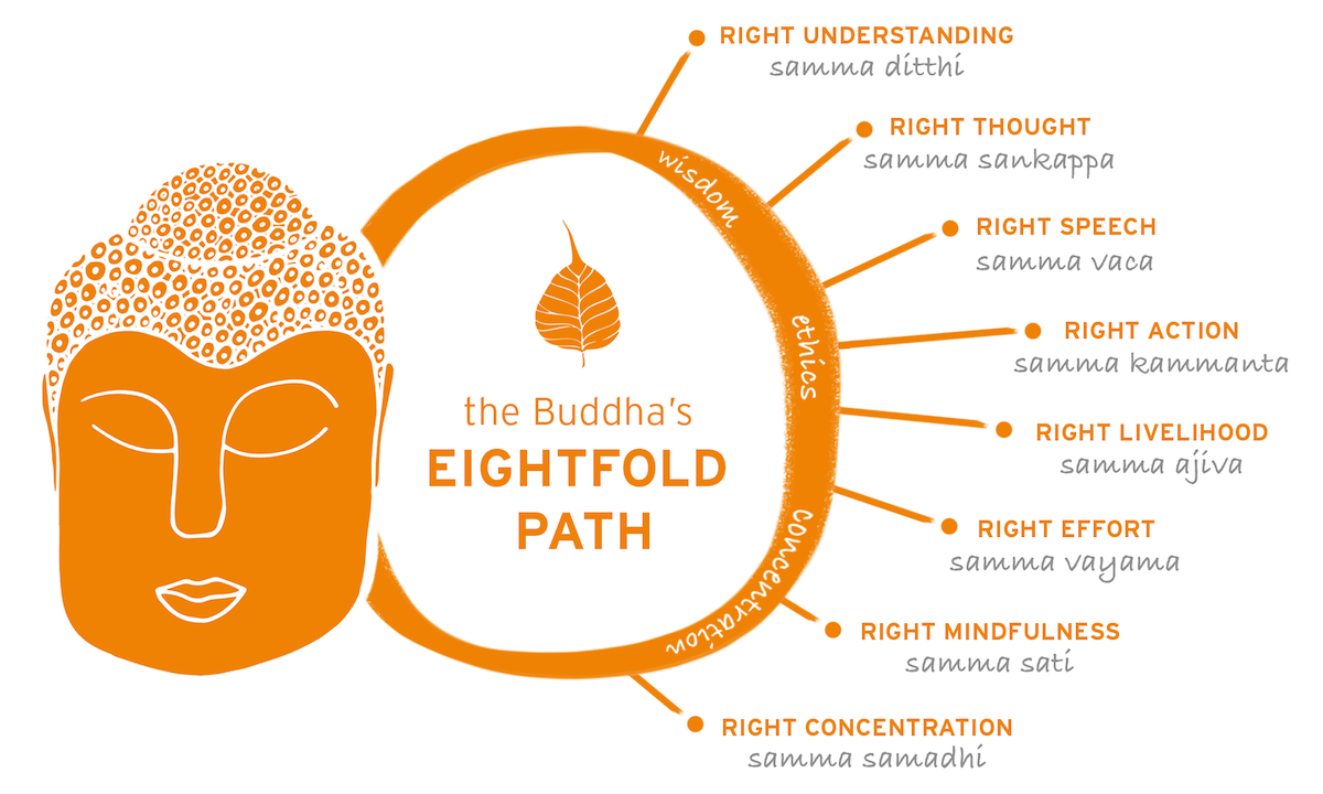 four paths buddhist personals Your name on livejournal  email: for verification and password recovery  password: password requirements: 6 to 30 characters long.
