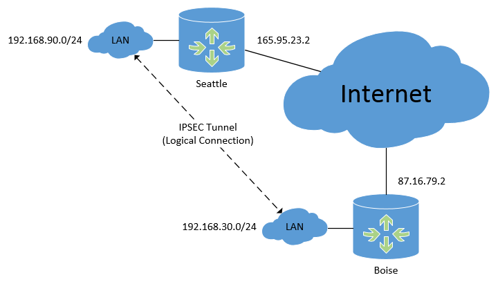 IPSEC Tunnels — Manito Networks