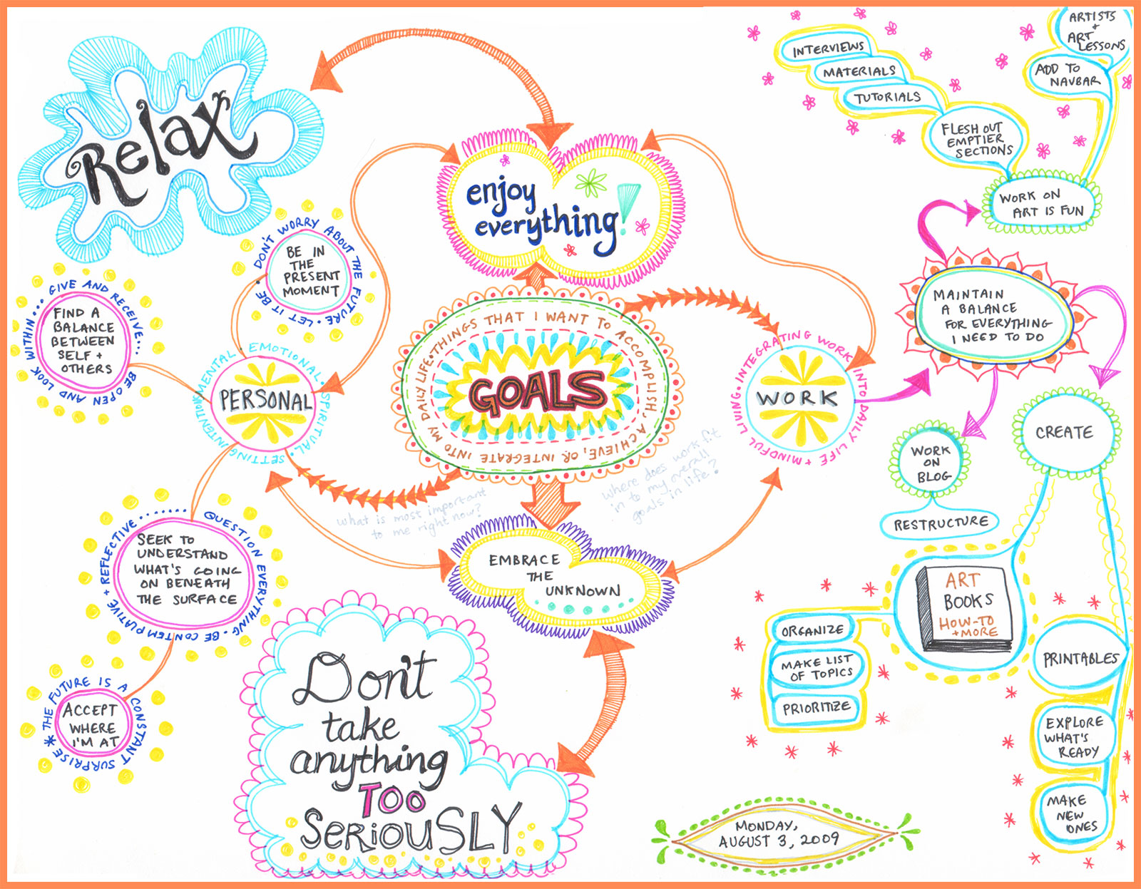 create a mind map learn how to mind map from this colorful mind click on the