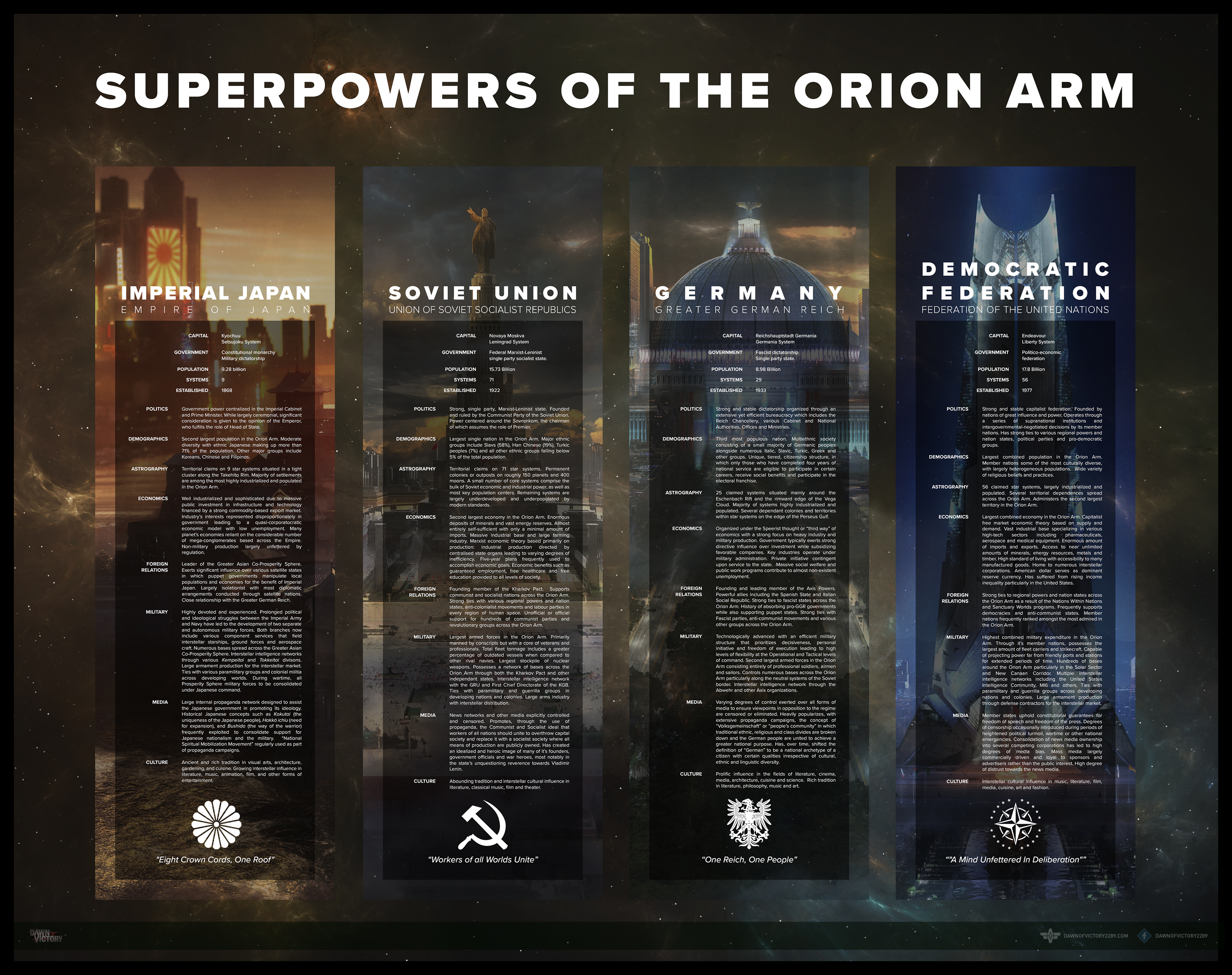 Superpowers of the Orion Arm — Dawn of Victory