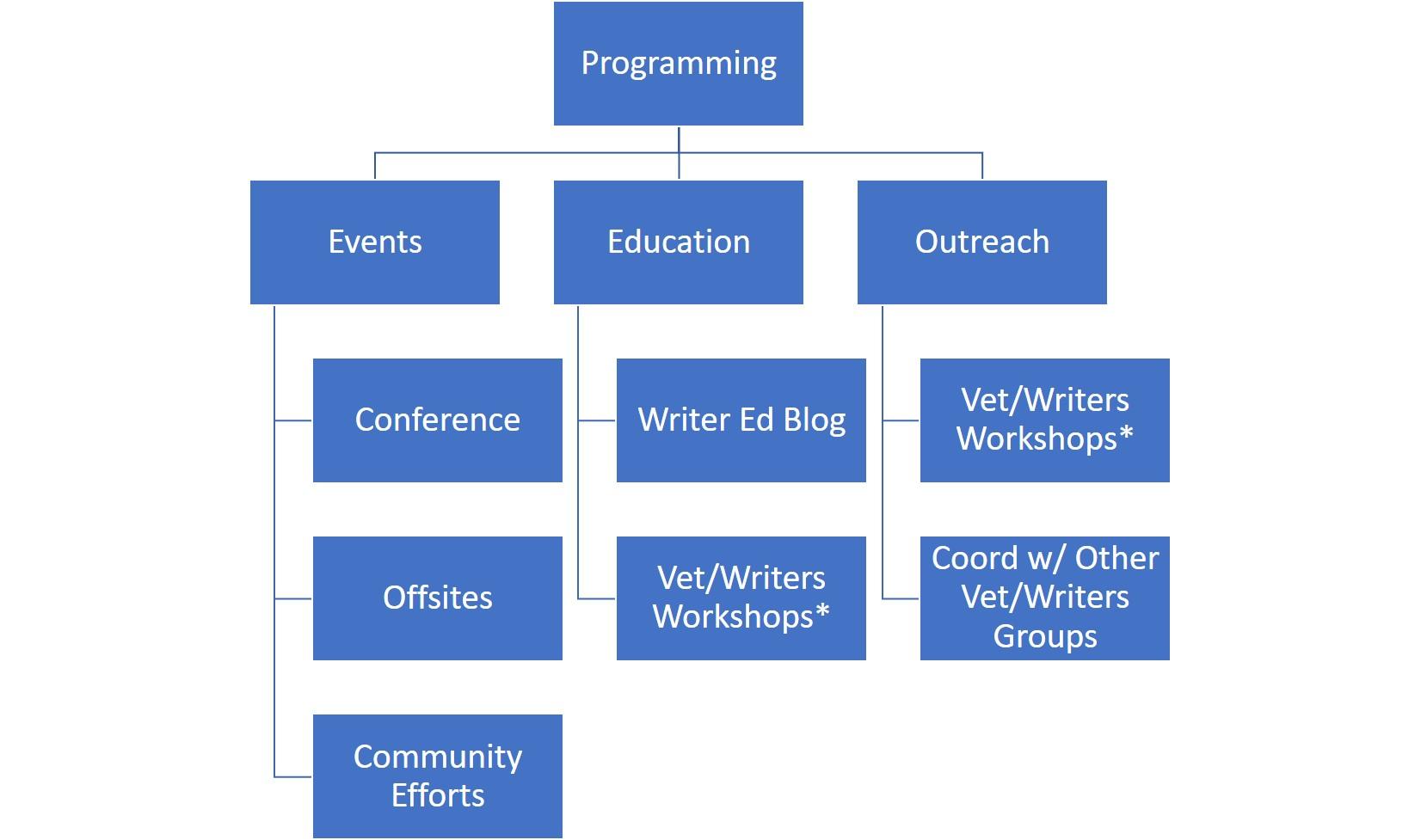 Programming Committee Chart