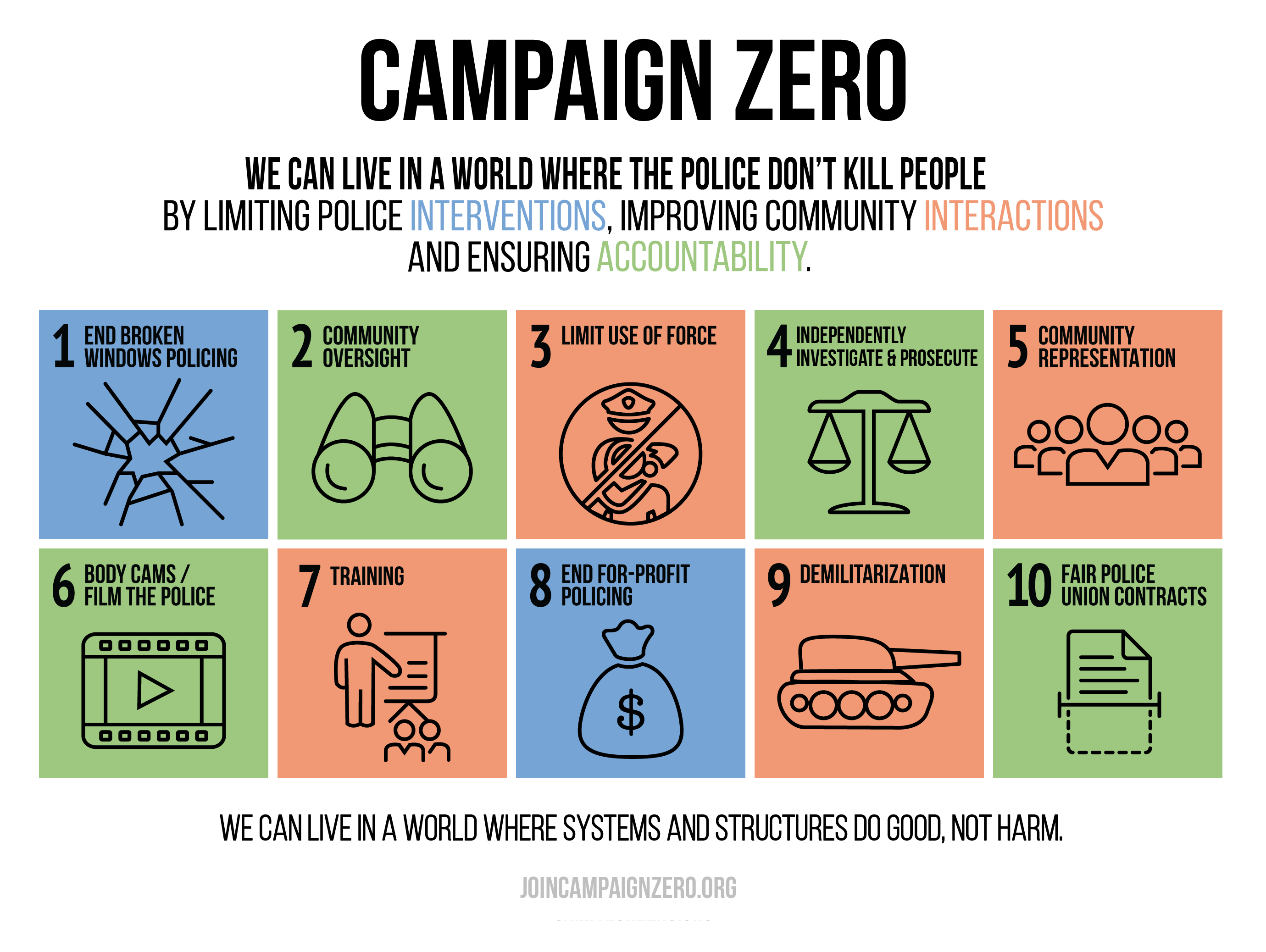 campaignzero png click the categories below for policy solutions this graphic