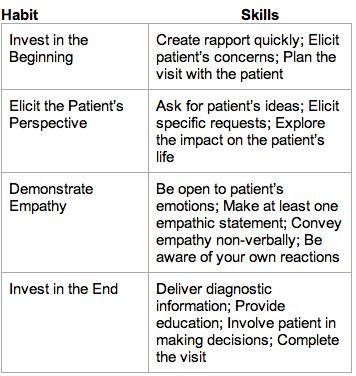 4 habit model