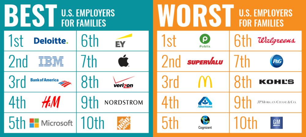 PL+US 2018 Employer Scorecard — PL+US
