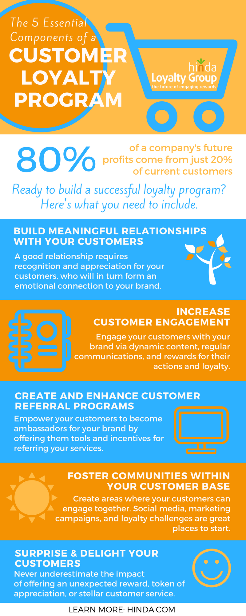 20fd61480fbd 5 Essential Components of a Customer Loyalty Program  Infographic ...