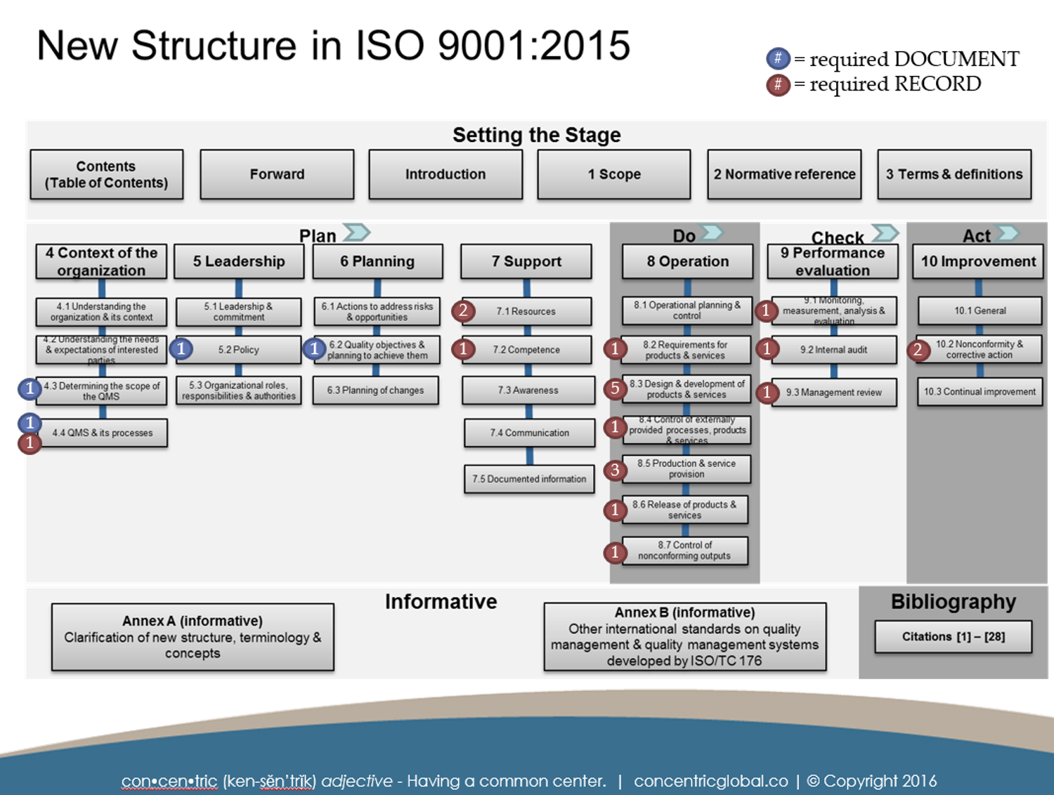 Iso 9001 2015 documentation requirements concentric global for Iso 9001 templates free download