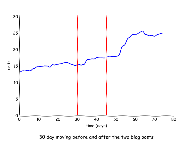 30 day moving moving average around 2 Feb blog posts