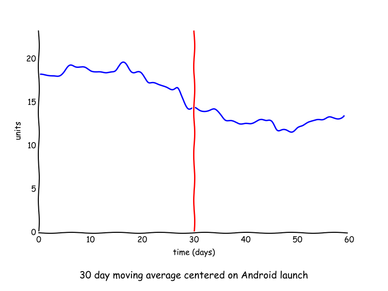 30 day moving moving average around android launch