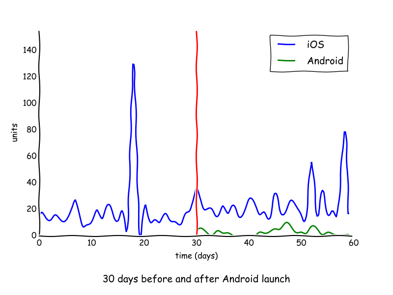 30 days of sales before and after android launch