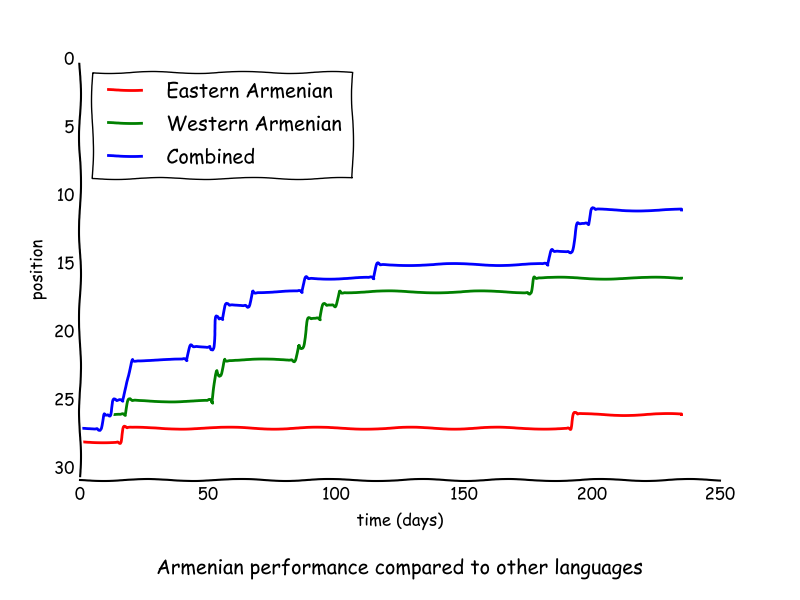 Armenian performance relative to other languages