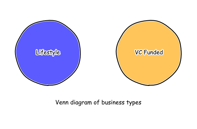 Venn diagram of business types