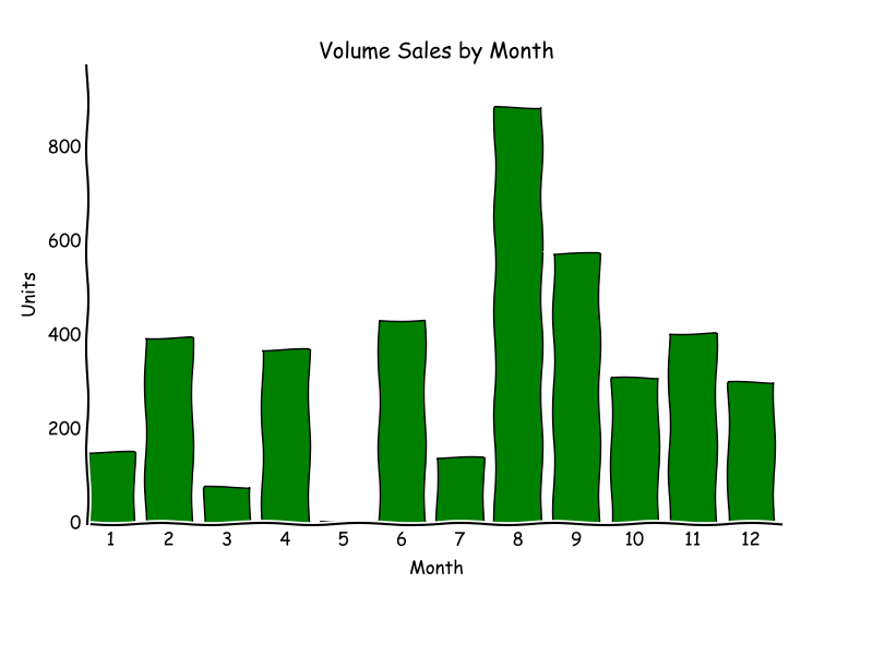 Volume sales histogram by month