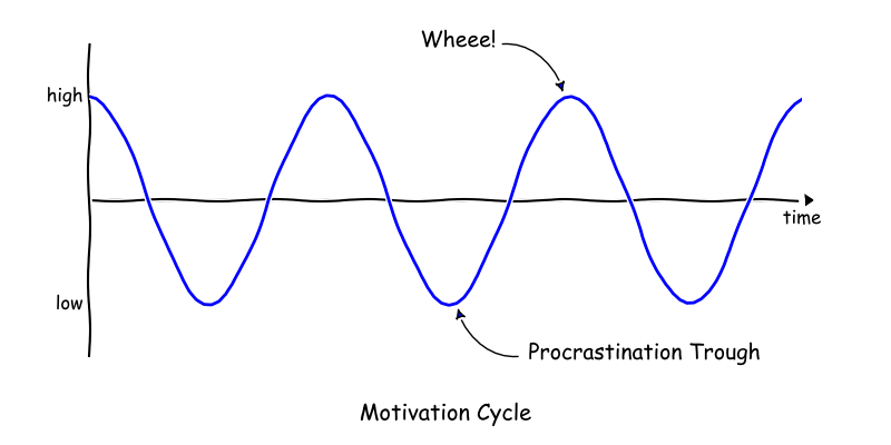 Motivation sinusoid