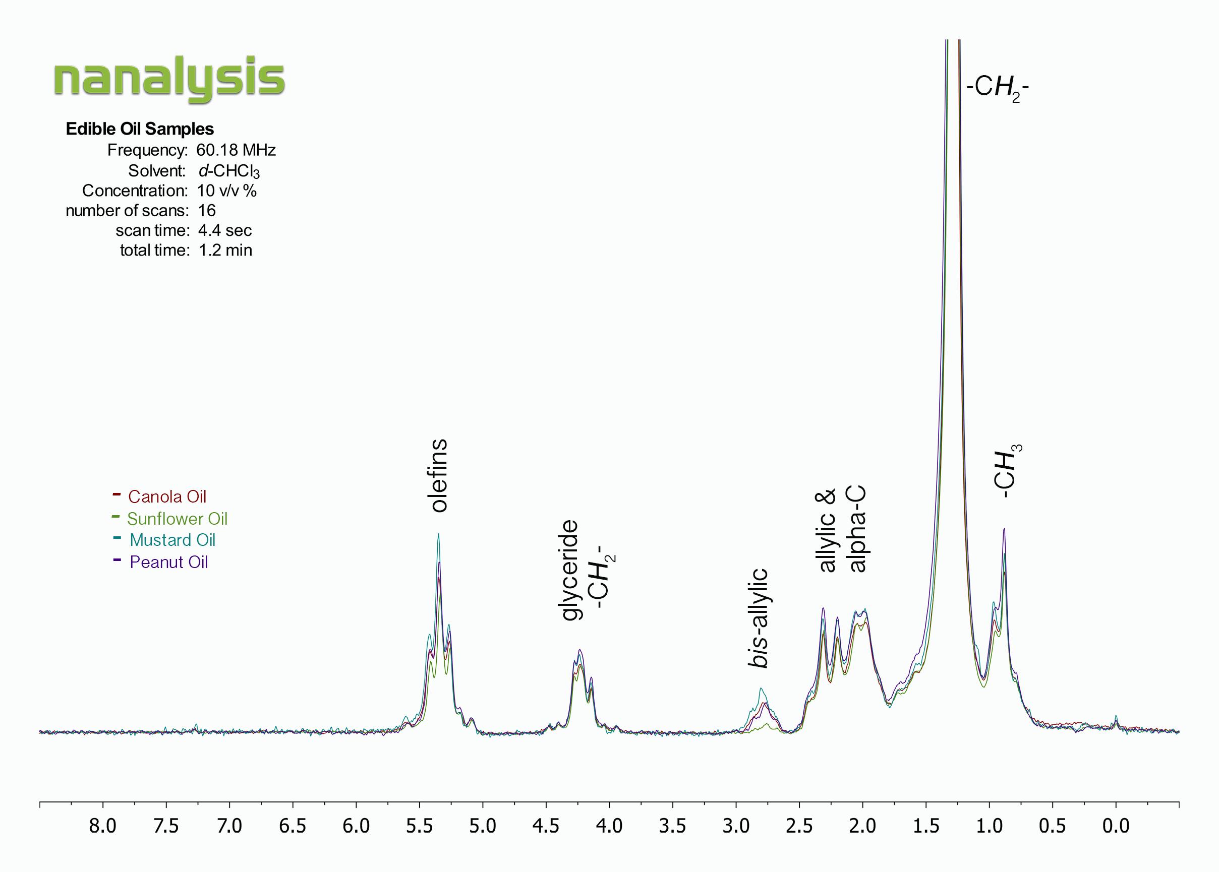 1 h spectra � benchtop nmr