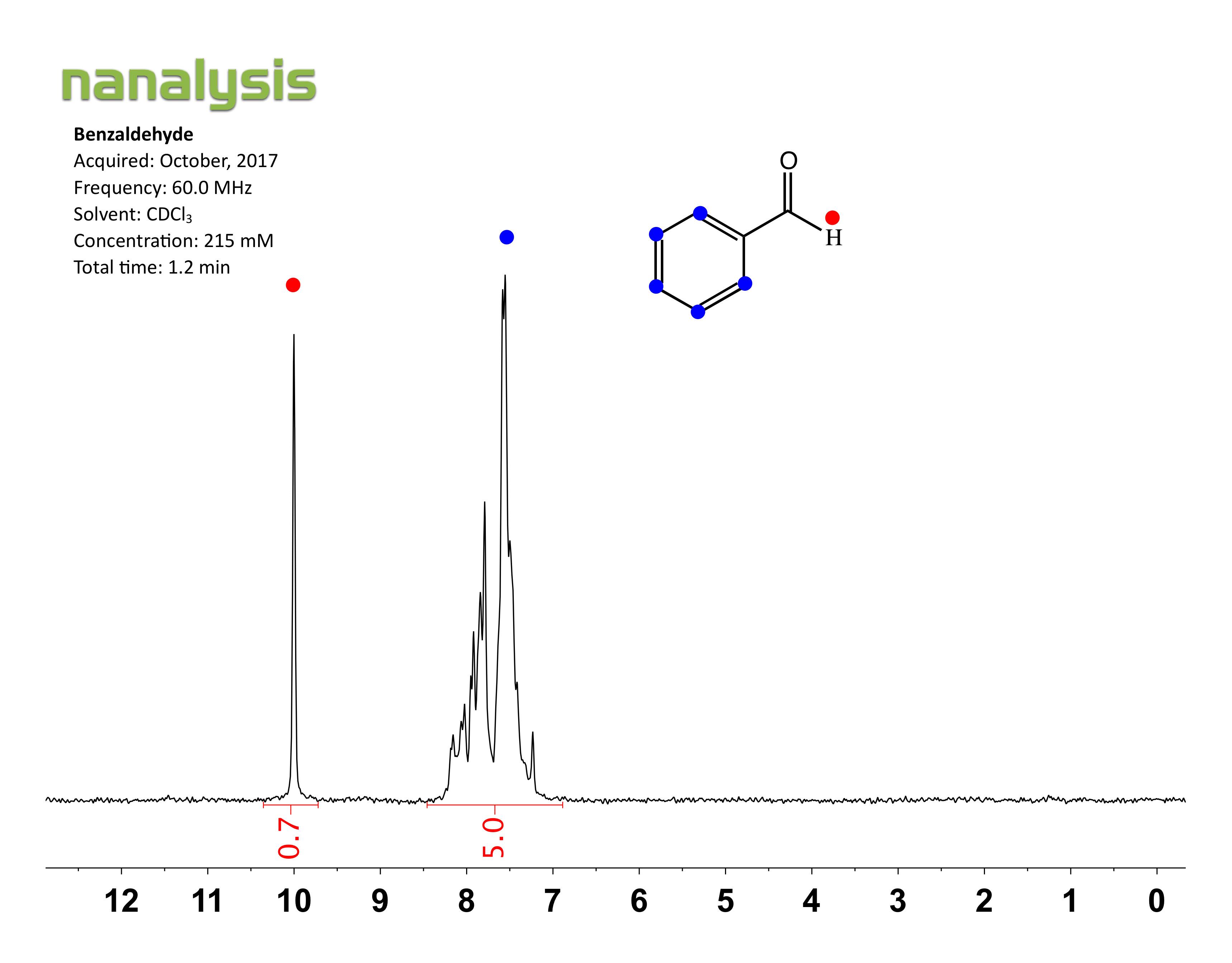 1 H Spectra Benchtop Nmr