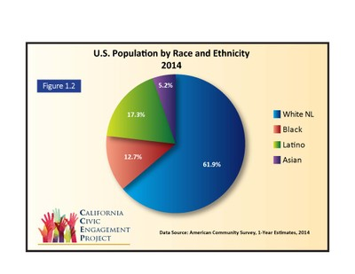 Hispanic Demographics together with Post racial Demographics Usa 2014 1394186 moreover 380 in addition California The Color Of Crime additionally Part1. on us population race pie chart 2014